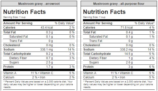 Mushroom gravy nutrition info